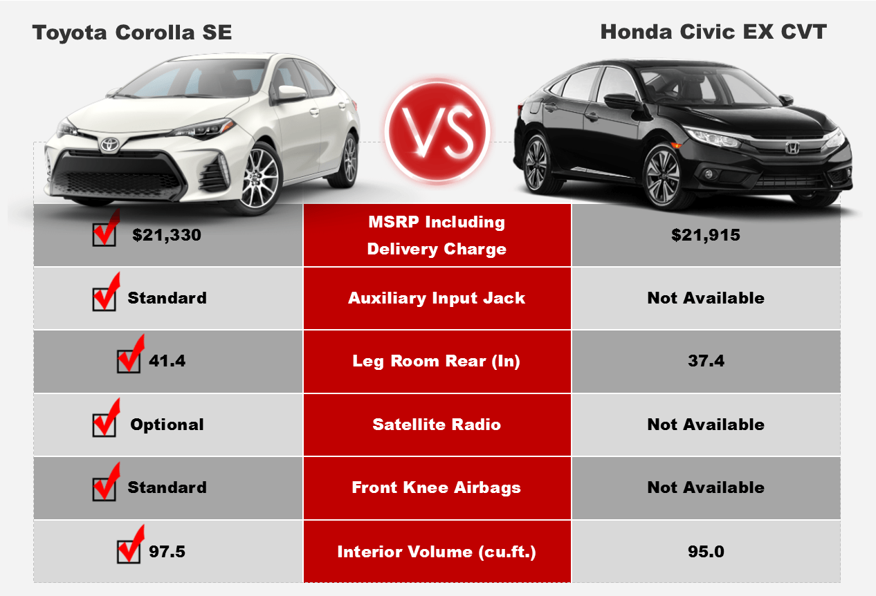 Corolla Compeive Comparison