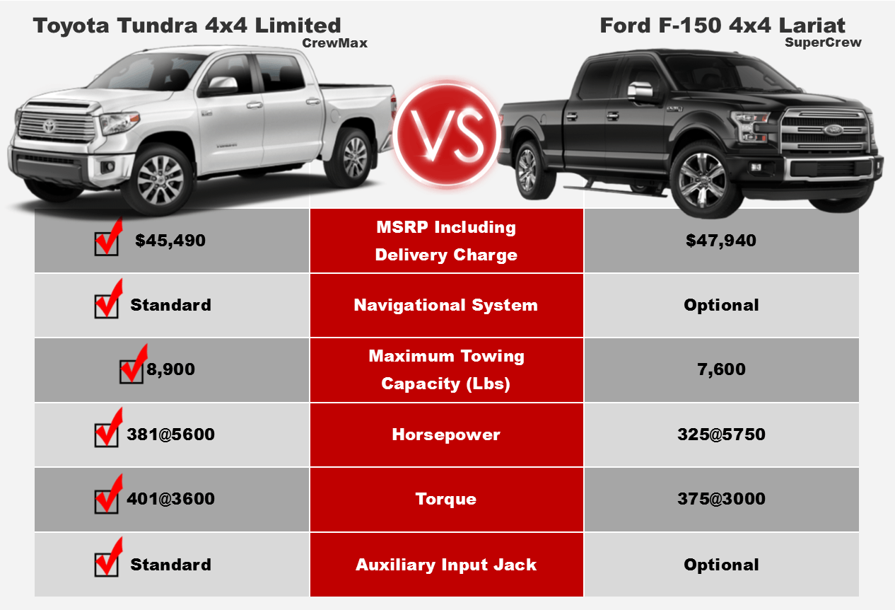 2017 F 150 Towing Capacity Chart >> Tundra Competitive Comparison